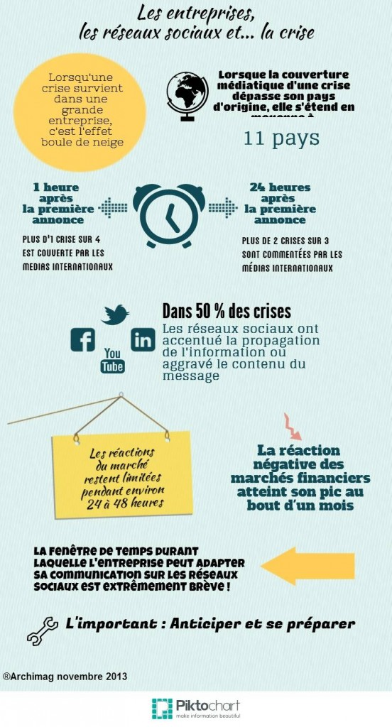 Infographie - Les entreprises, les réseaux sociaux et la crise