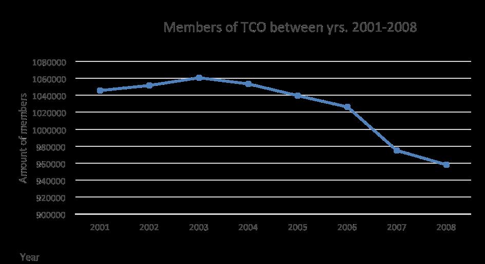 Chart-unions