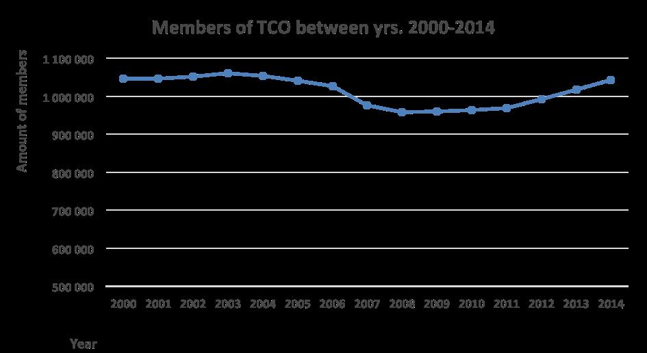 Charts-TCO2